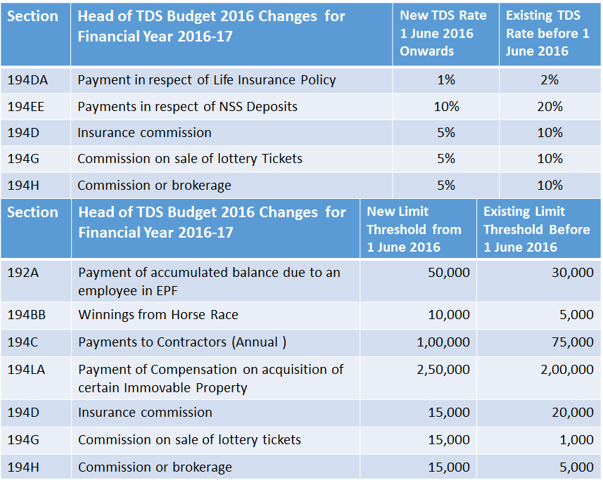 Taxation Series: TDS Calculation, Payment for E-commerce